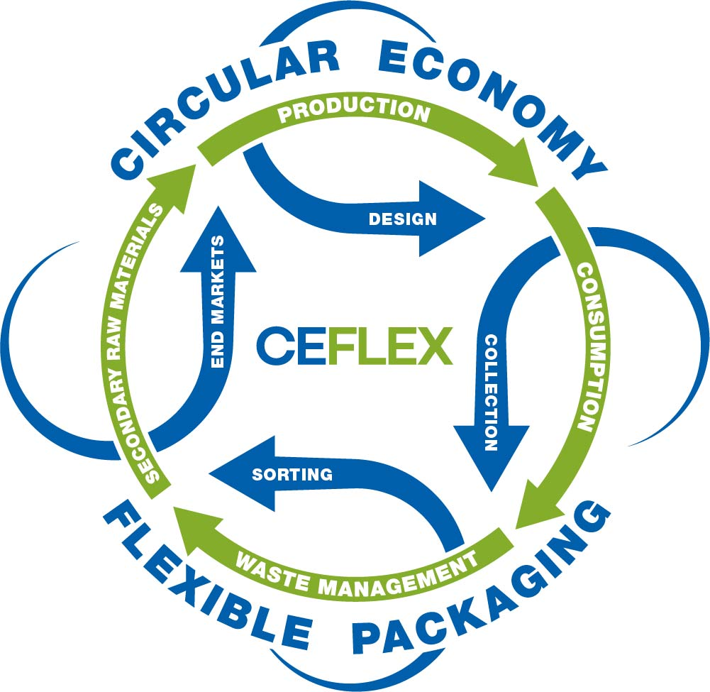 CEFLEX flexible packaging circular economy