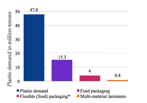 graph representing plastics demand