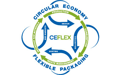 The CEFLEX Century – flexible packaging consortium support tops one hundred companies