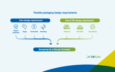 New design guidelines set to help deliver a circular economy for flexible packaging