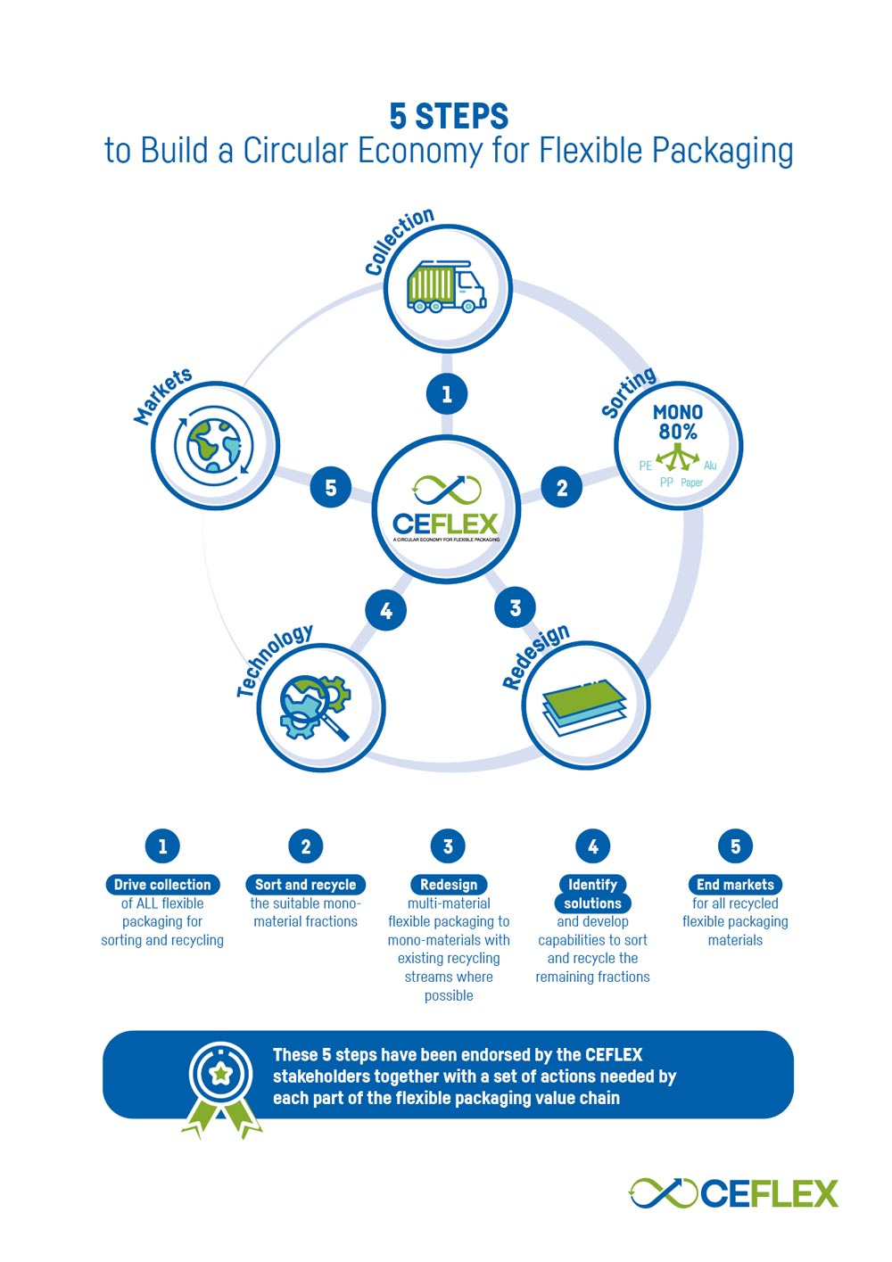 diagram representing the 5 steps to build a circular economy for flexible packaging