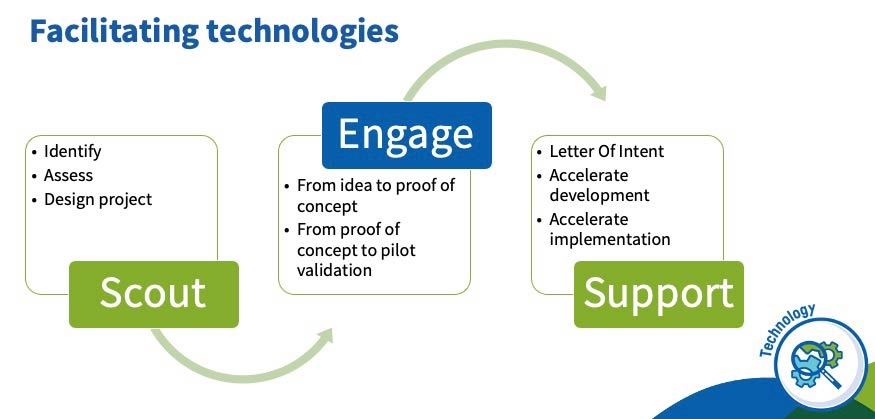 Diagram showing the innovation process steps of Scout, Engage and Support