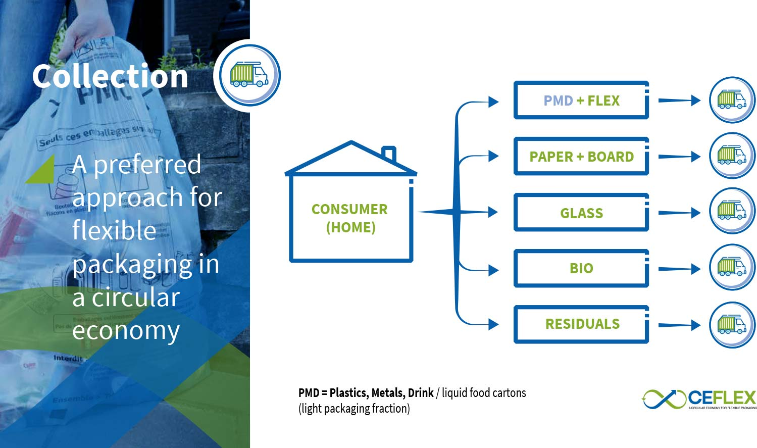 Schematic: A preferred approach for flexible packaging in a circular economy